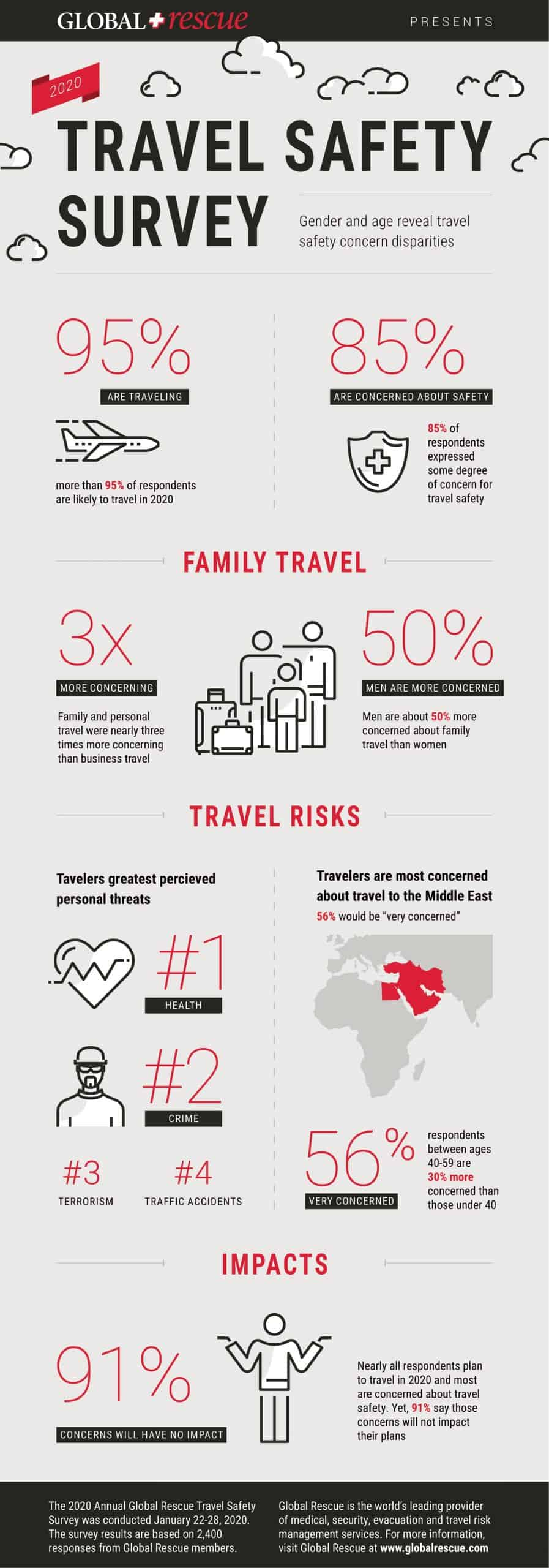 Travel Safety Survey Infographic